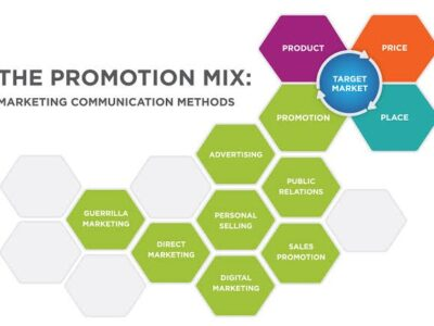 The Concept Of Integrated Marketing Communication Every Business Oriented Mindset Must Note