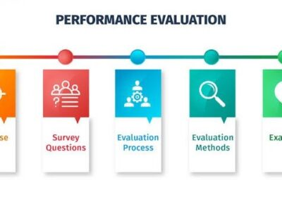 Methods And Criteria For Measuring Business Performance